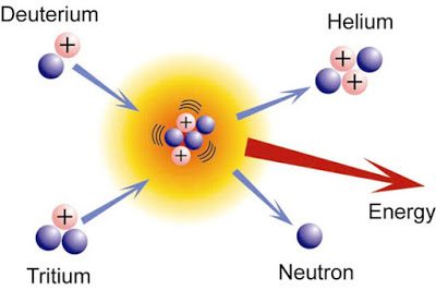 Nuclear Fission In Hindi