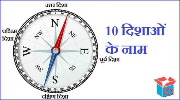 Directions Name In Hindi