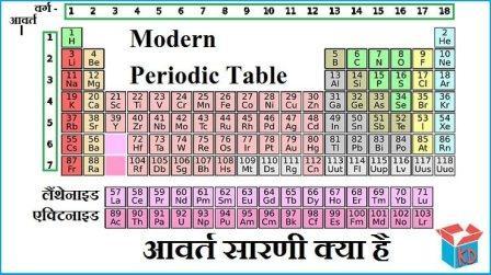 Modern Periodic Table In Hindi